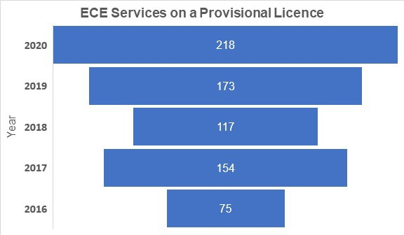 early childhood services on a provisional licence in 2020